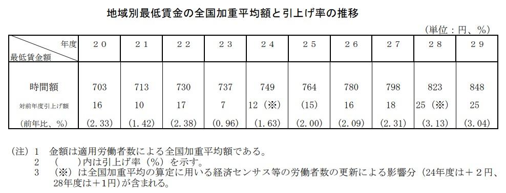 最低 兵庫 賃金 県
